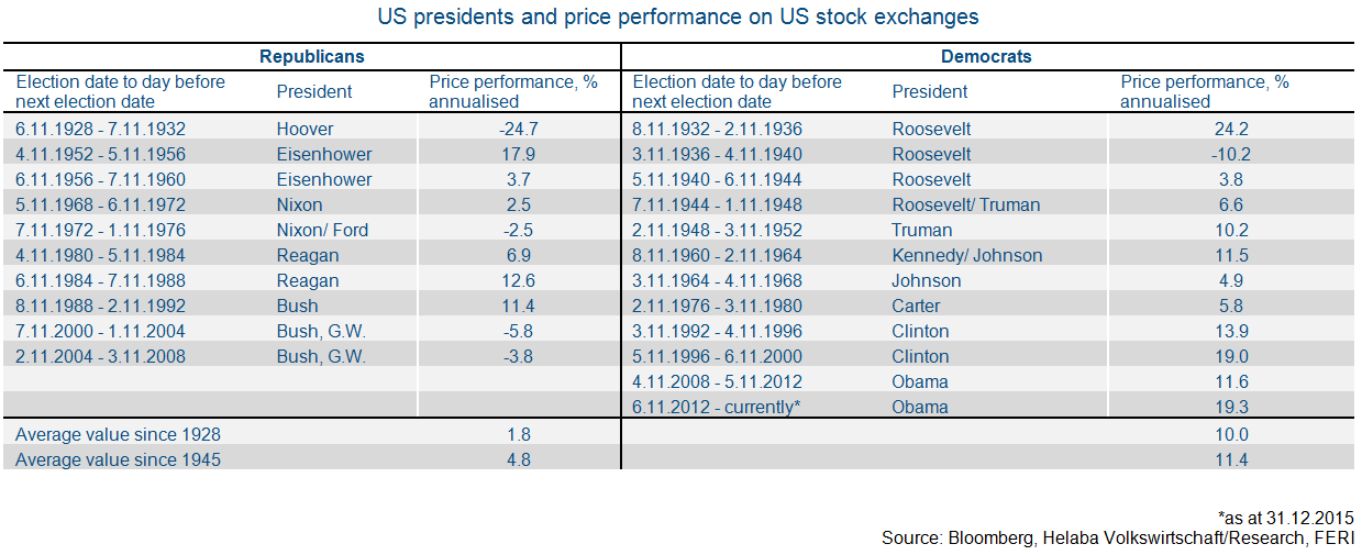 US stock returns under presidents