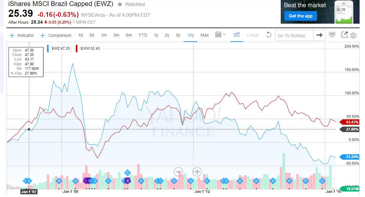 EWZ vs EWW 10 Years