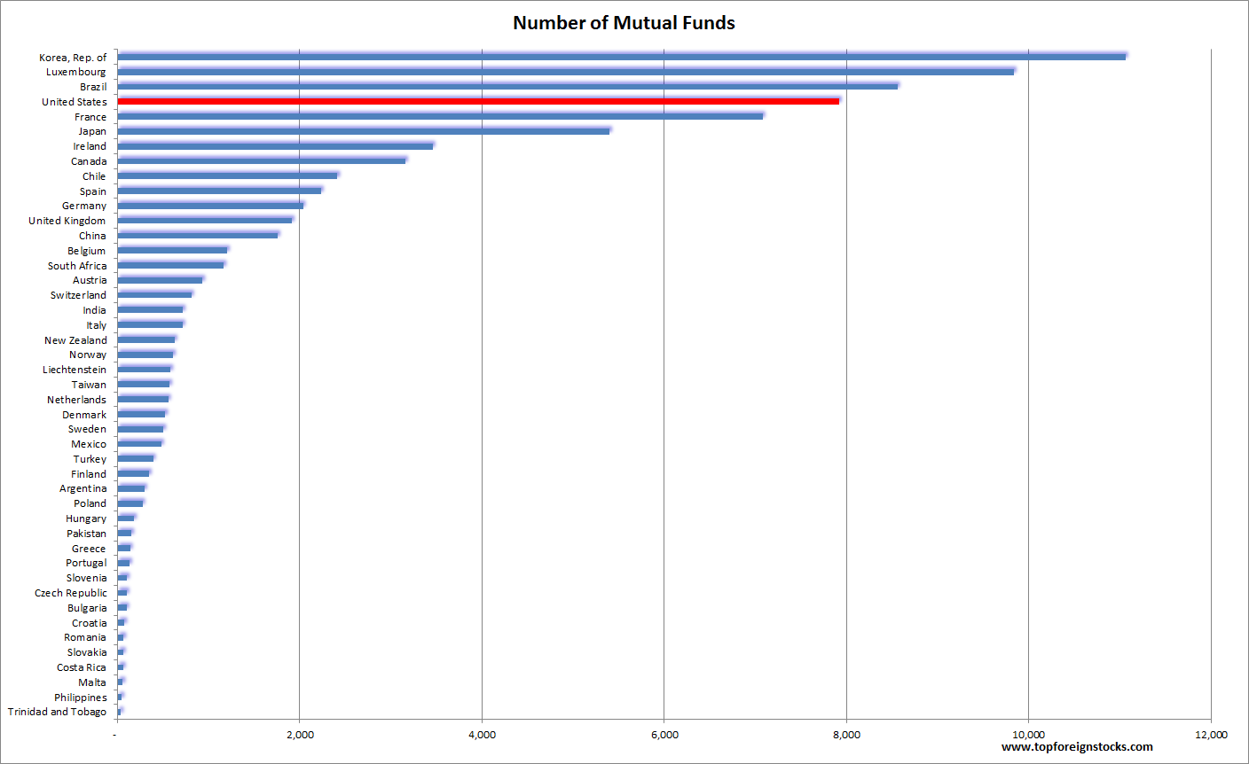 Number of Mutual Funds by COuntry