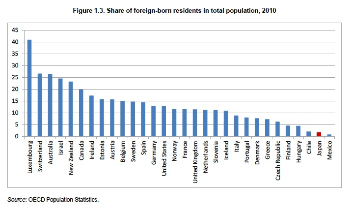 Share-of-foreign-born-residents-OECD-Countries