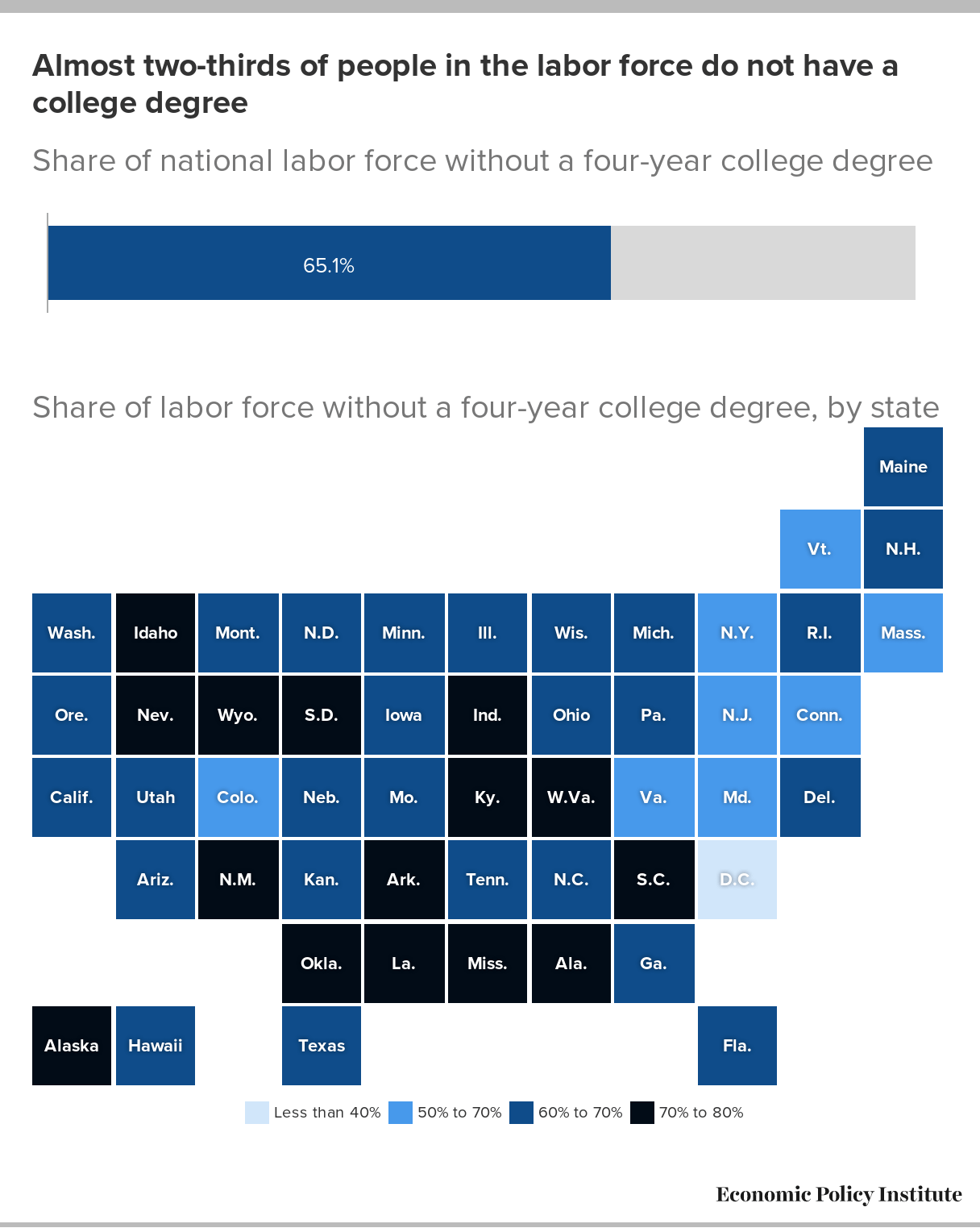 US Workers College Degree By State