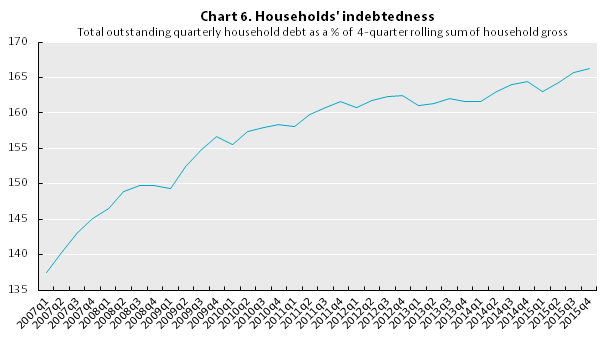 Canada-Household Indebtness