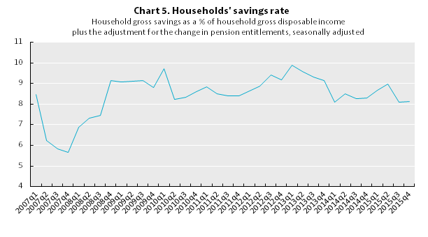 Canada-Household Savings Ratio