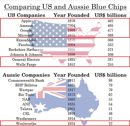 Comparing US vs Australia Blue Chips