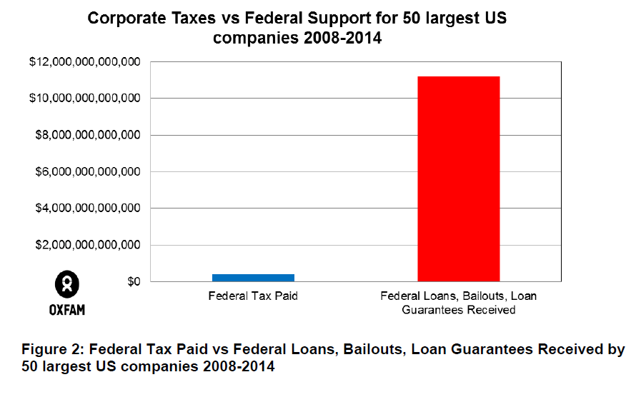 Corporate taxes vs Federal Support Received