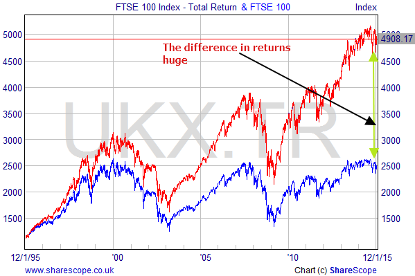 FTSE 100 vs FTSE 100 Total REturn Index Long Term Return