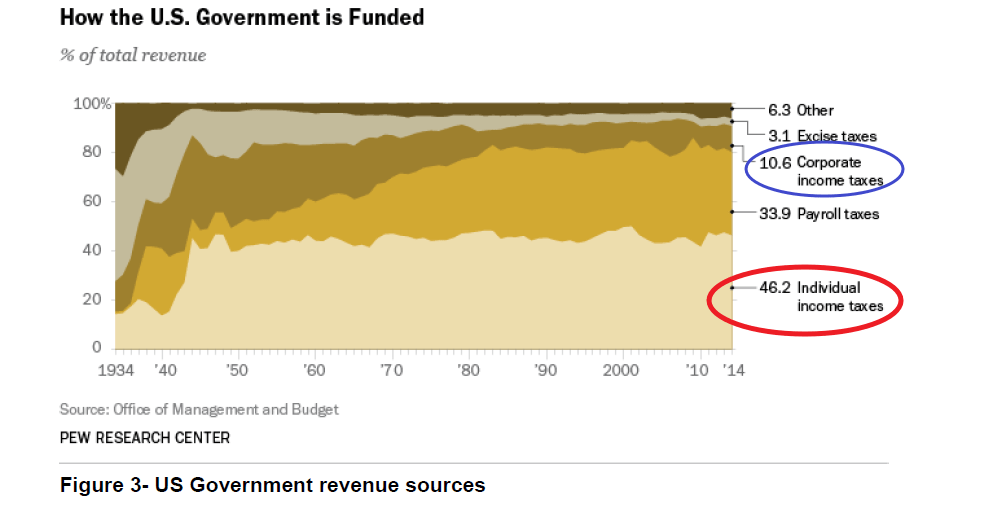 How US Government Funded