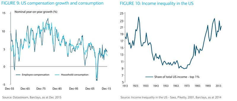 Income inequlity in US