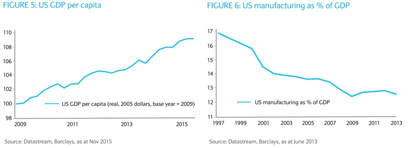 Manufacturing to GDP in US