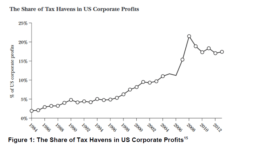 Share of Profit in Tax Havens