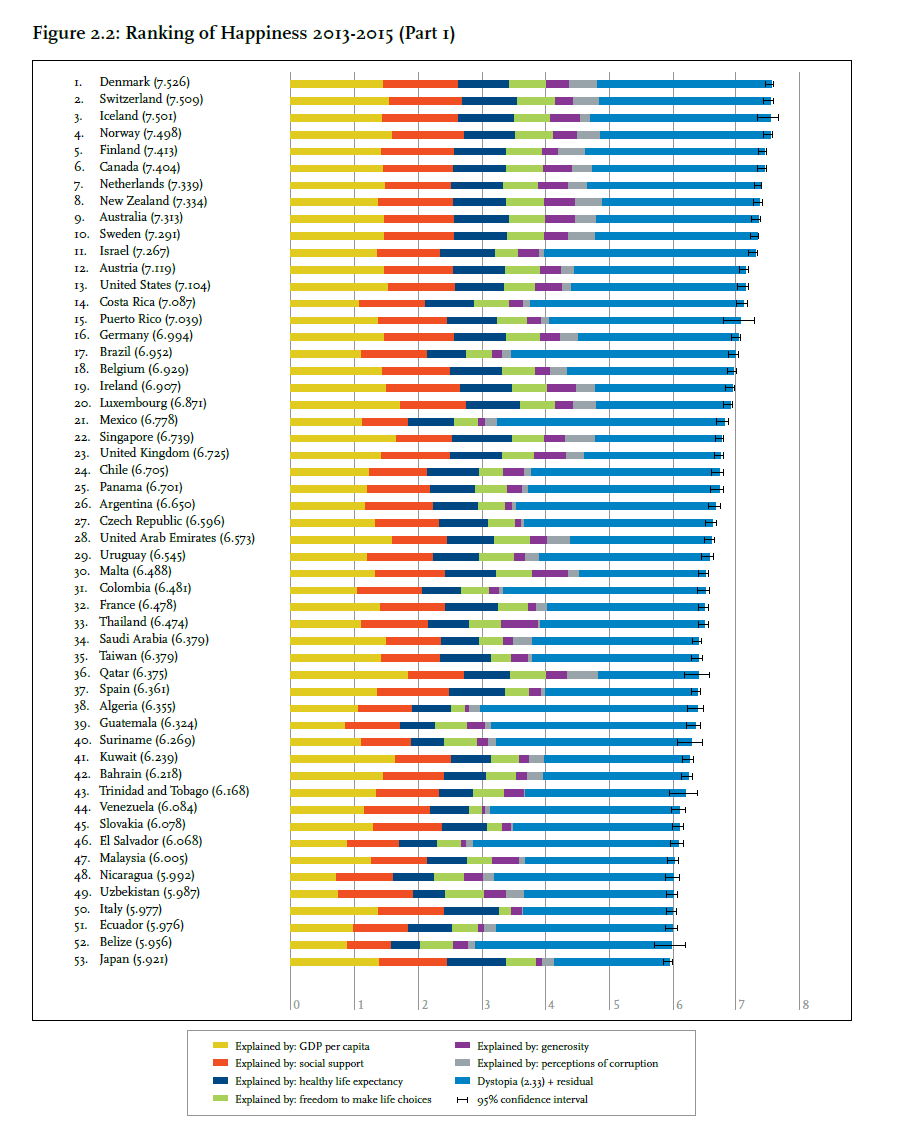 Worlds Top happy countries 2016