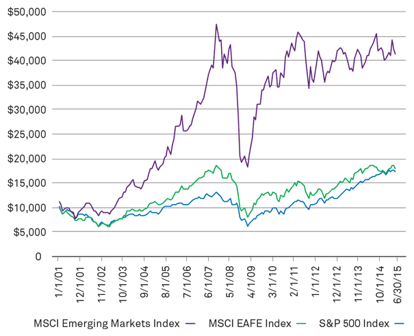 emerging-markets-vs-developed markets