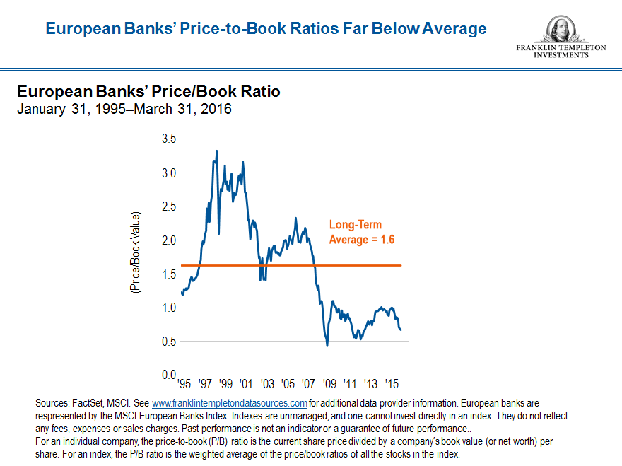 european-banks-price-to-book-ratio