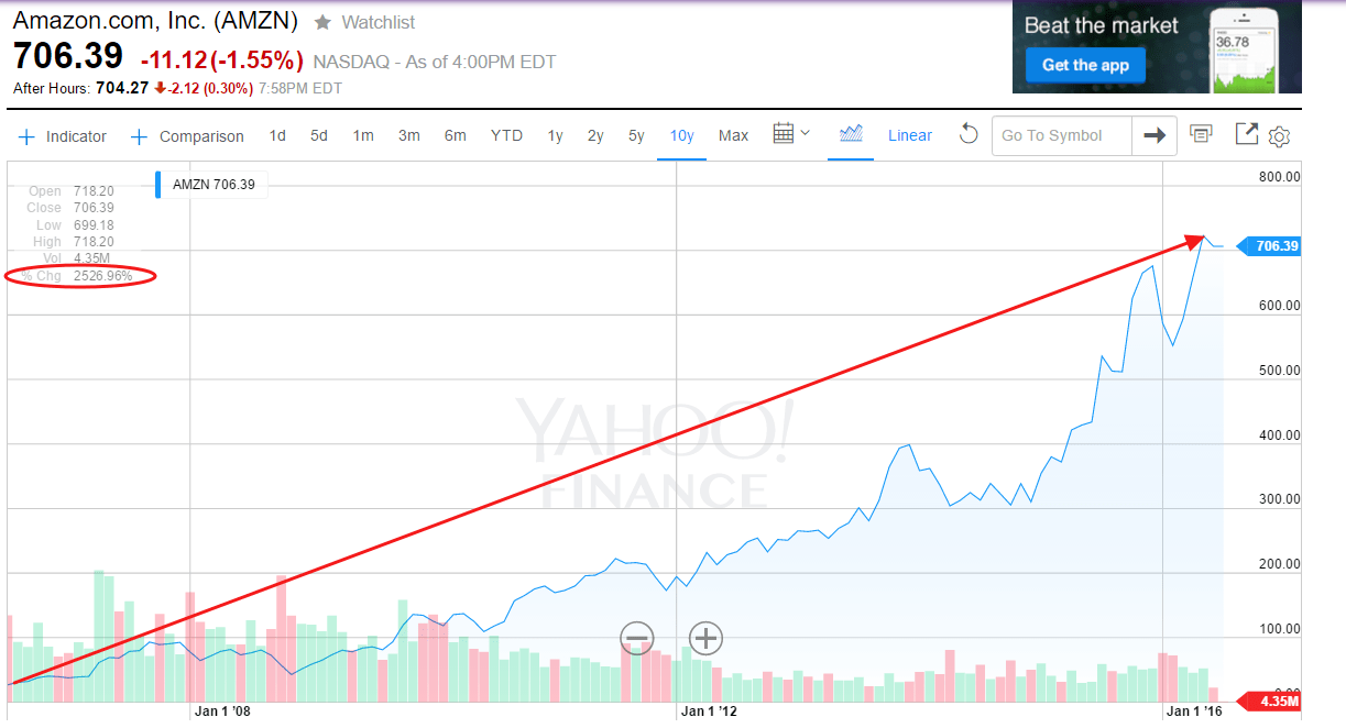 AMZN 10-Year return