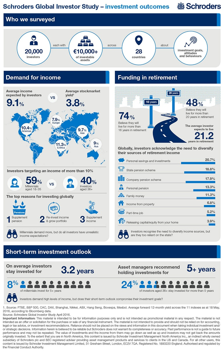 Global-investor-study-invesment-outcomes-Infographic
