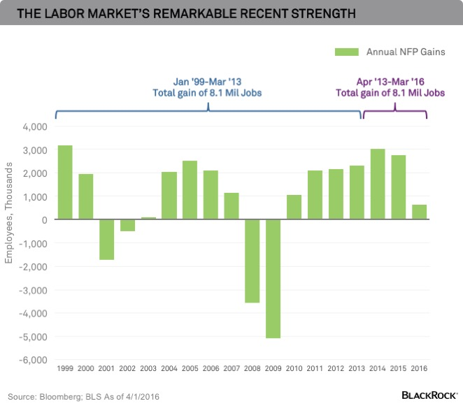 US Labor Market Strength
