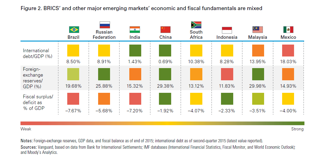 BRICS-Fundamentals