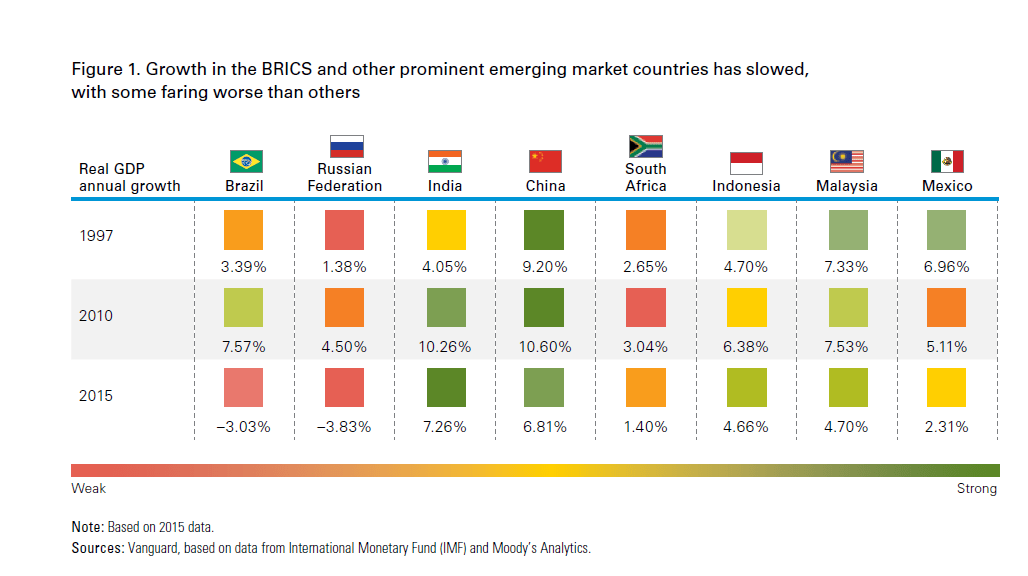 BRICS-Growth Rate