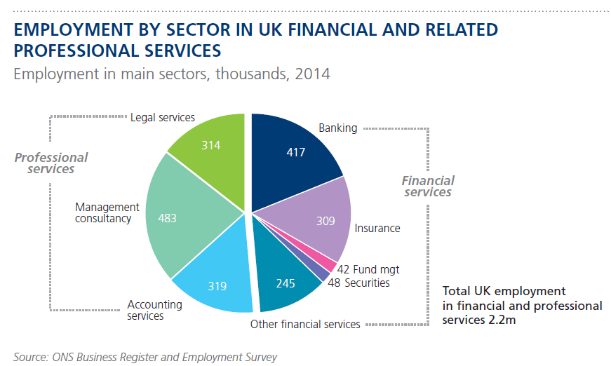 On the Employment in UK Financial and Related Services | TopForeignStocks.com