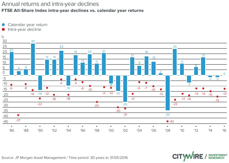 FTSE All-Share Intra-year and Yearly Returns