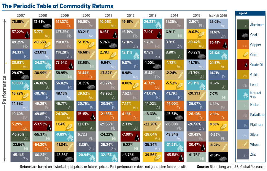 Periodic Table Commodities Returns 1st-Half-2016