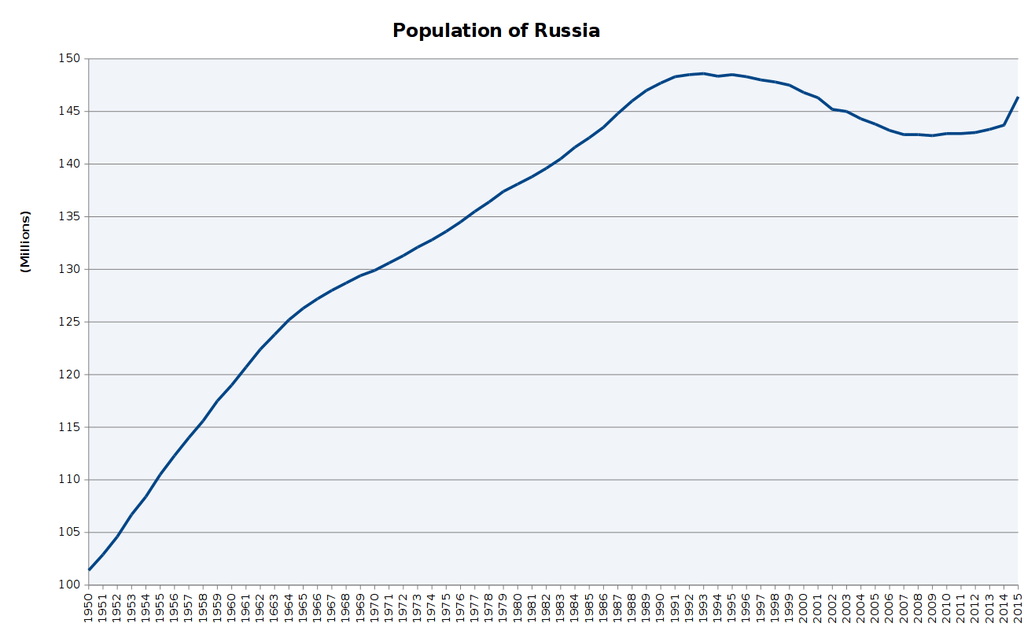 Population_of_Russia