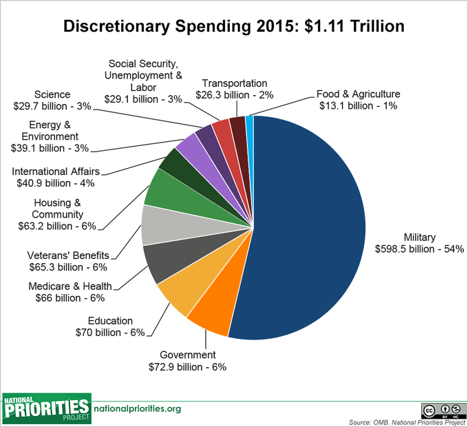 US Defense Spending in Federal Budget