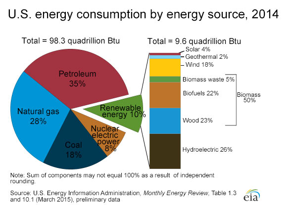 Are the major sources and users of energy in the united states eia