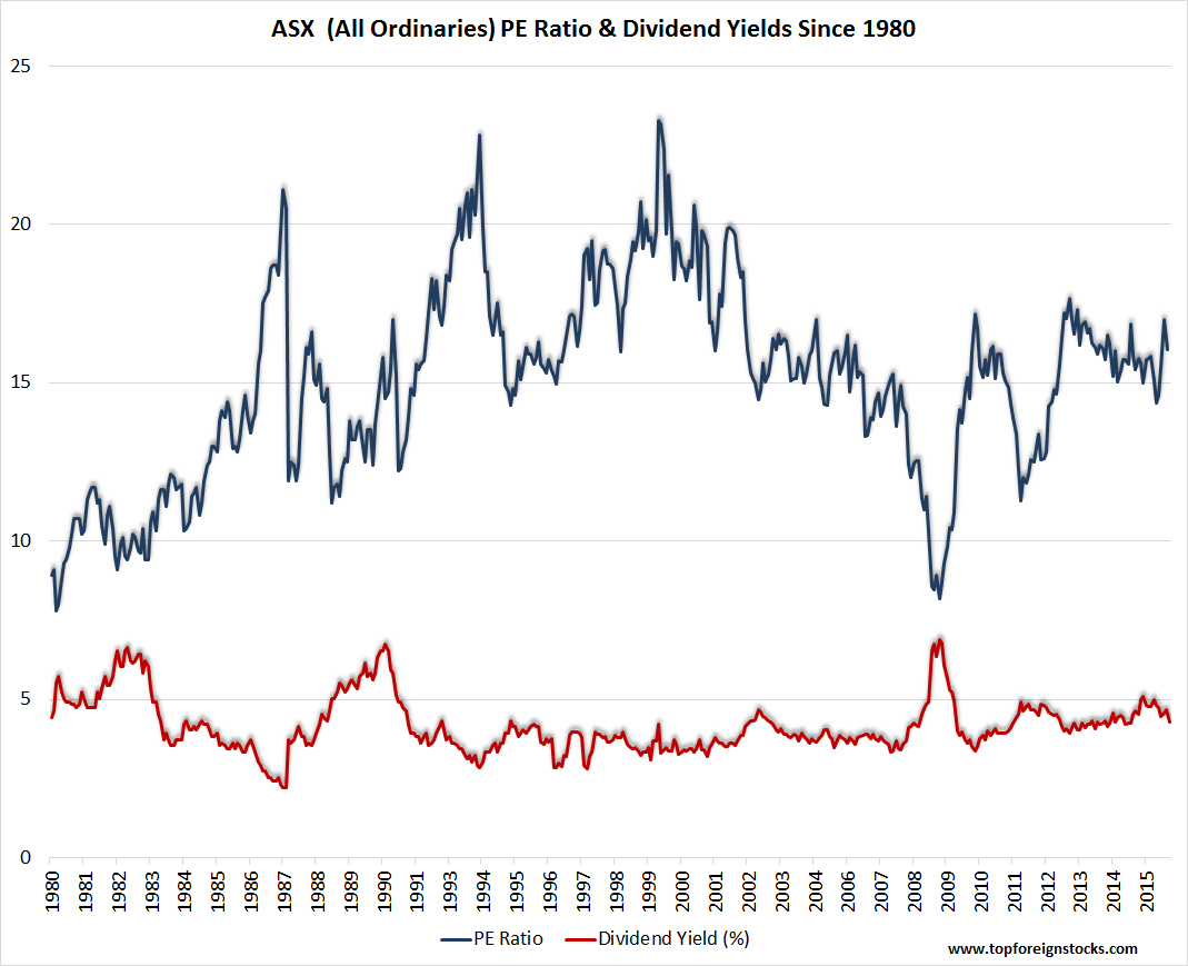 ASX All Ordinaries PE Ratio and Dividend Yields since 1980 Chart