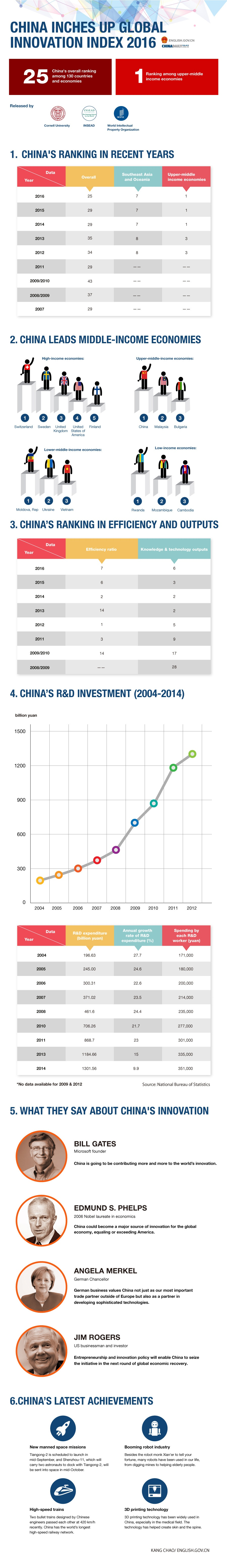 China Innovation Ranking Infographic