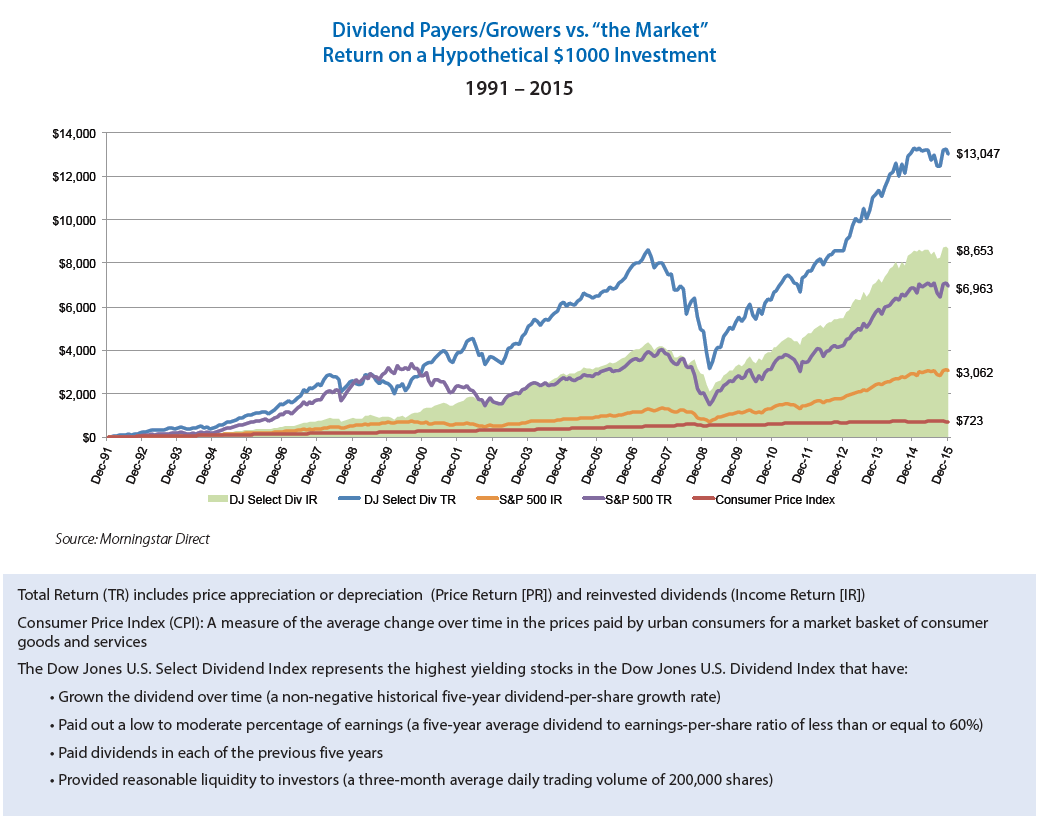 Dividned Growers and Payers vs the Market Chart