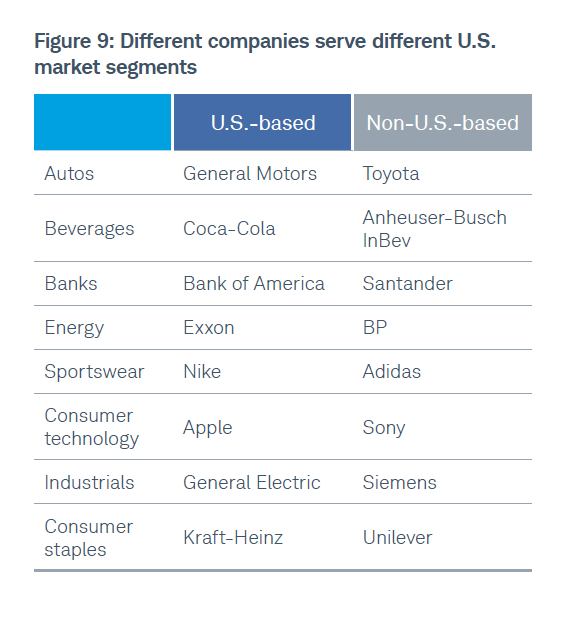 Foreign Firms with Big US Revenues