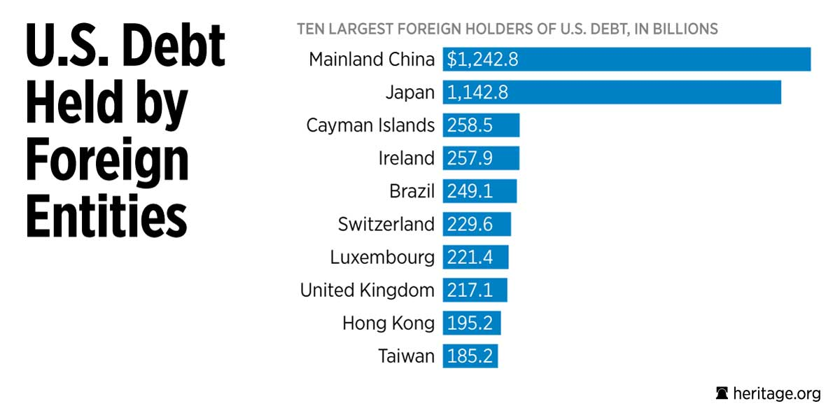 Foreign Holders of US Debt