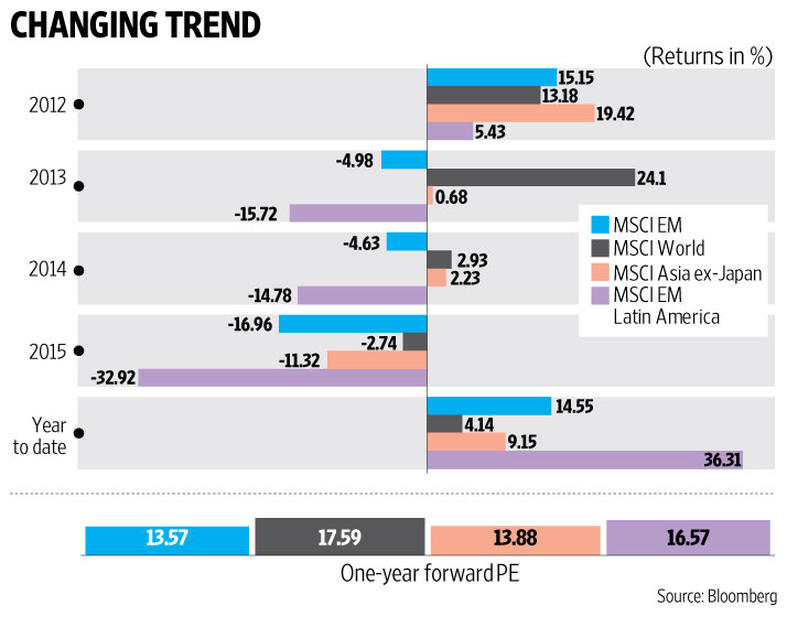 MSCI Emerging_Markets vs Other markets Returns Chart