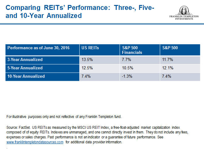 REITS_Performance Over Periods