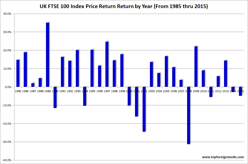 UK FTSE 100 Index Annual Returns