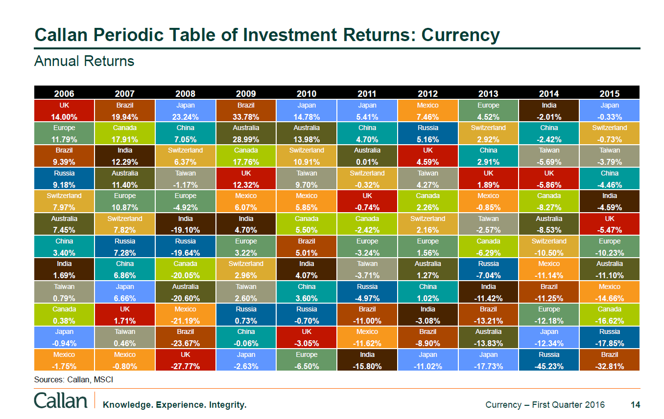 Callan Periodic Table of Investment Returns-Currency