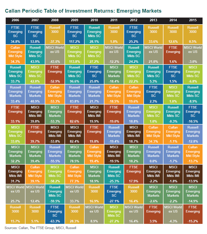 Callan Periodic Table of Investment Returns-Emerging Markets