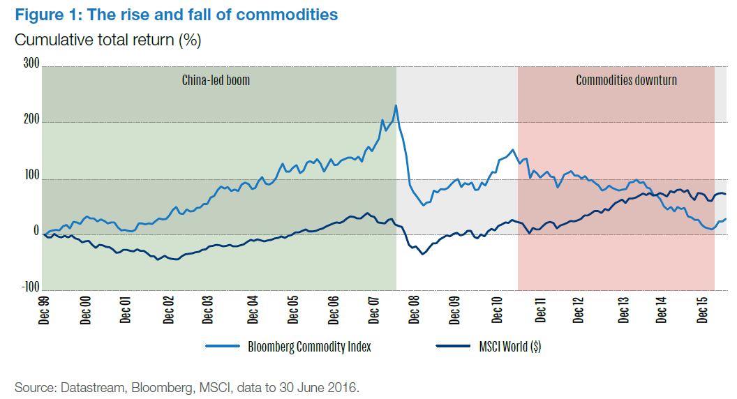 commodities-vs-equities-return