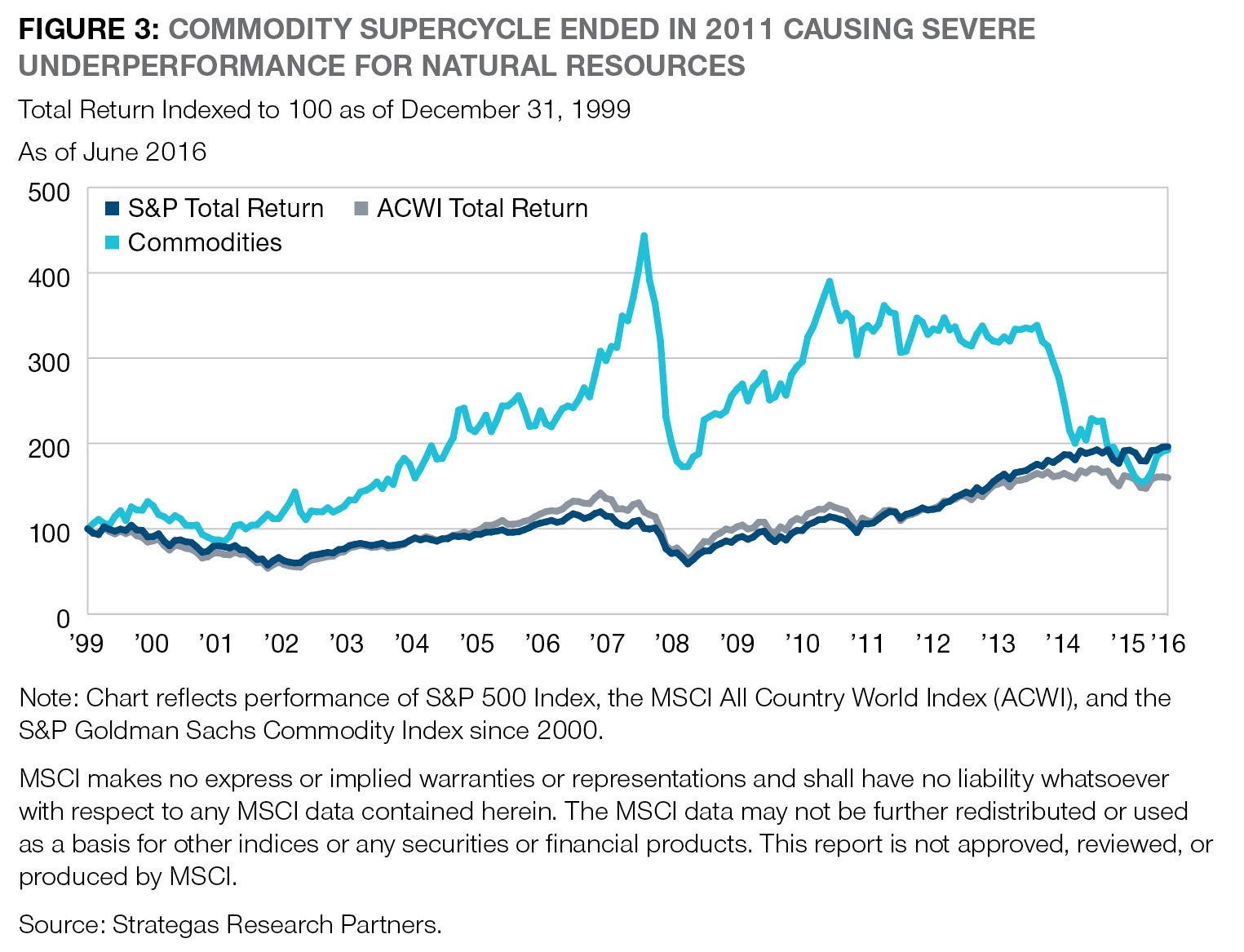 commodity-vs-equity-return
