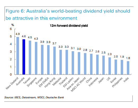 country-dividend-yield-12-month-forward
