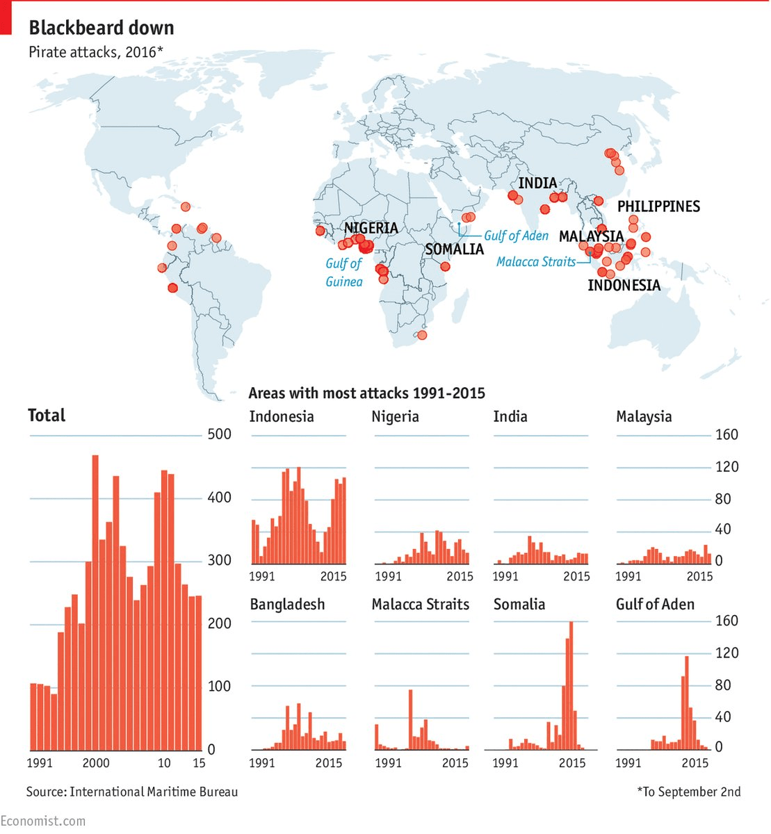 Global Piracy Hotspots