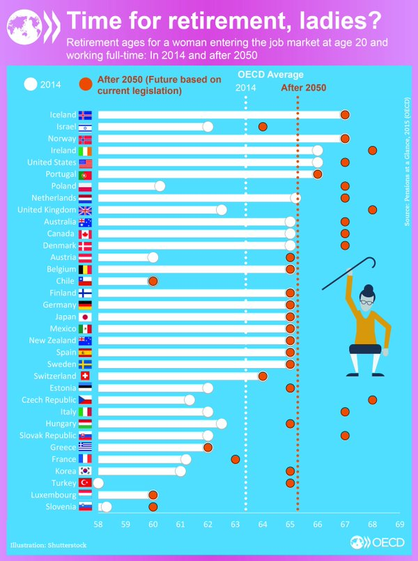 Retirement Age for women in OECD Countries