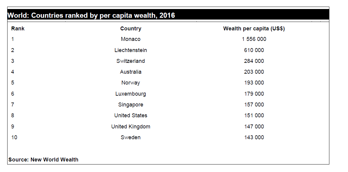 Top 10 Countries Based on Wealth Per Capita 2016