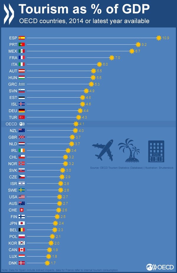 Tourism ranking in OECD Countries Chart