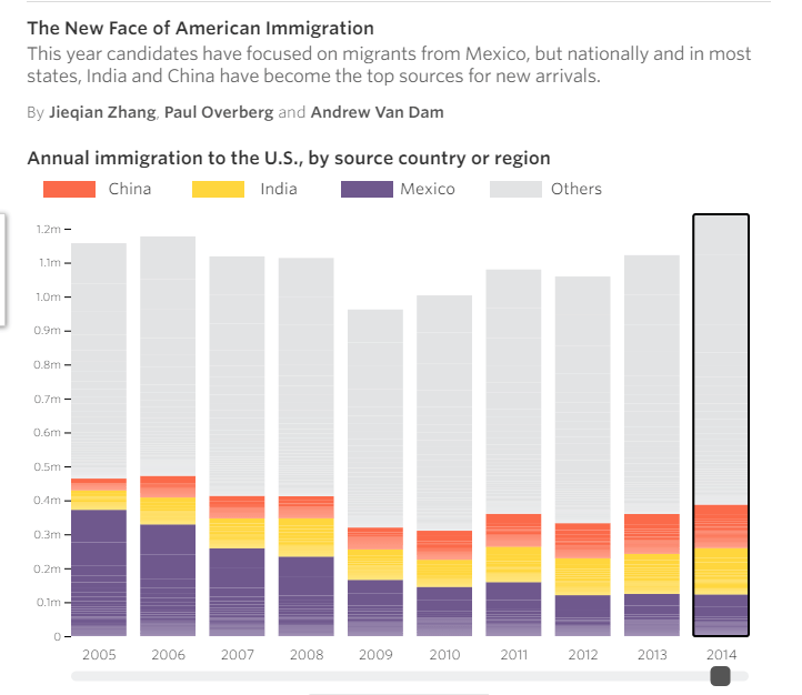 us-immigration-chart-1