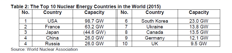 worlds-top-10-nuclear-energy-countries-2015