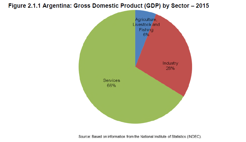 argentina-gdp-by-sector-2015
