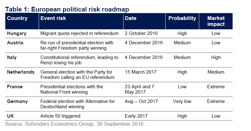 european-political-risks