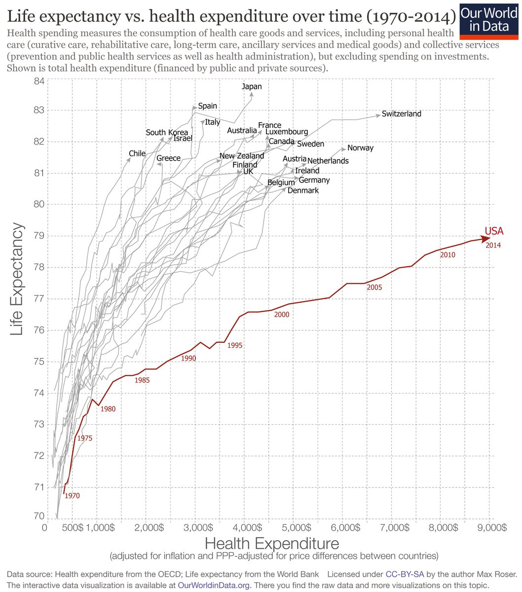 life-expectancy-vs-health-ependture-for-select-countries